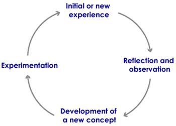 reflective essay university of reading